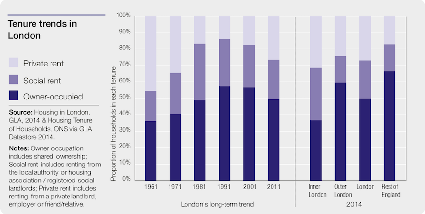 tenure_rent_ trends_in_London