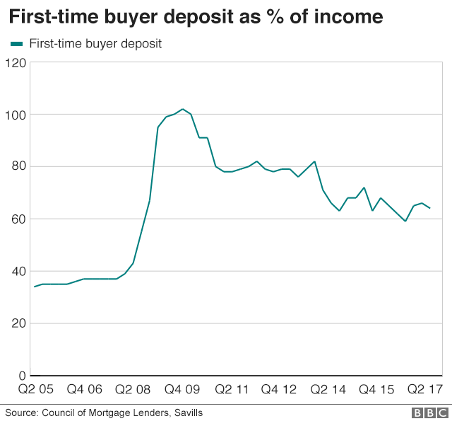 BBC_deposit_as_percentage_of_income_640-nc