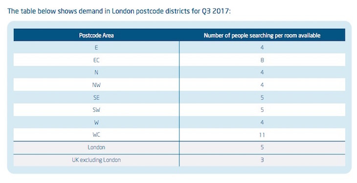 people searching per room available Rent In London