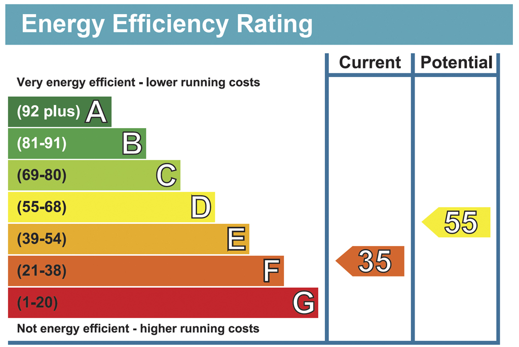 Energy Performance Certificates for Private Landlords