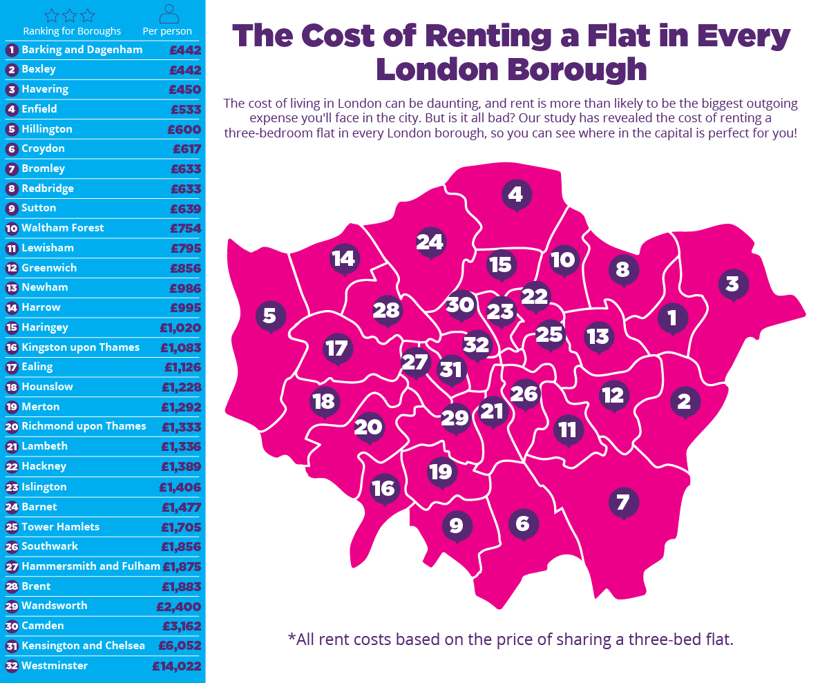 Which Borough Has London's Cheapest Rent? Central Housing Group
